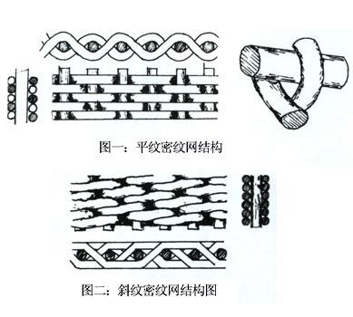 黄铜、纯镍、不锈钢丝金属丝编织密纹网,特种网,过滤网,滤网,不锈钢密纹网,密纹网,荷兰纹网,席型网,金属网